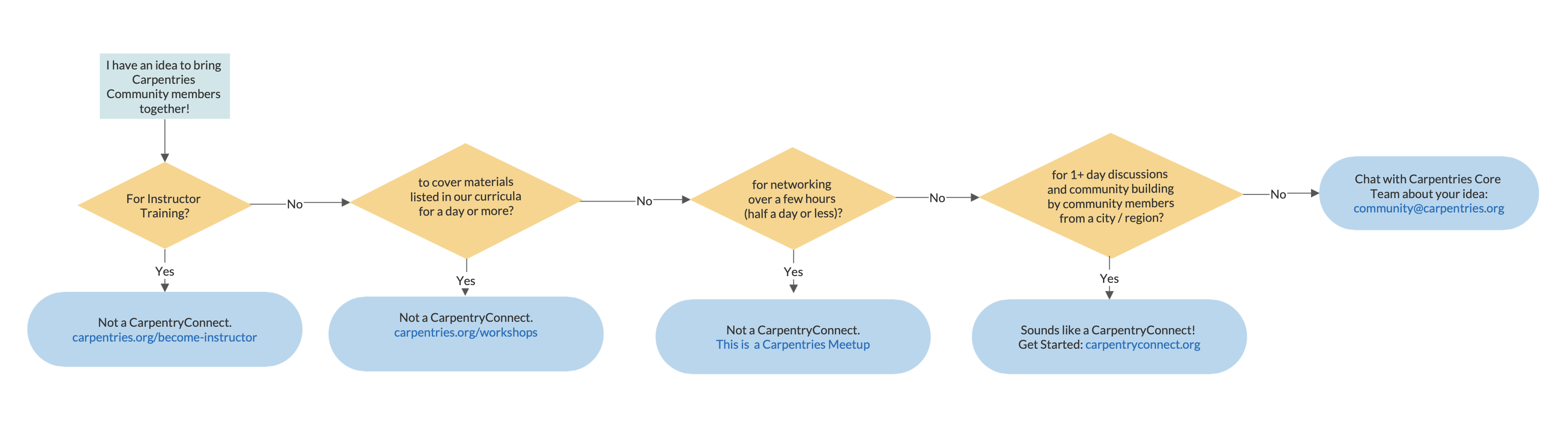 carpentryconnect or not flowchart